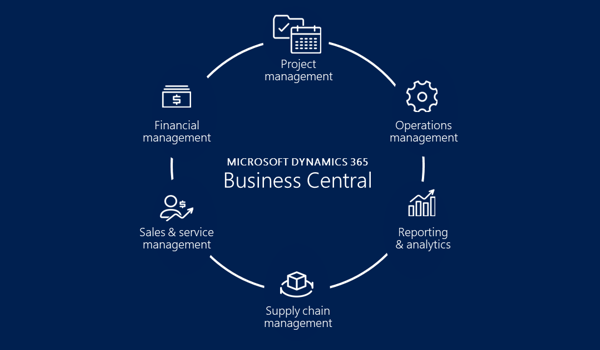 Dynamics 365 Business Central 3